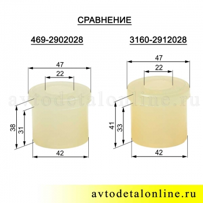 Втулка рессоры УАЗ полиуретановая 3160-2912028 сравнение размеров с 469-2902028