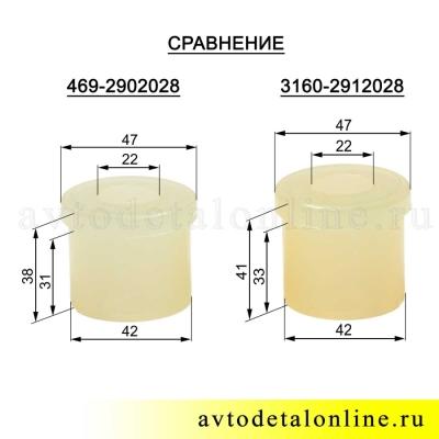 Втулка рессоры УАЗ полиуретановая 469-2902028 сравнение размеров с 469-2902028