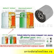 Этикетка масляного фильтра Колан 2101-1012005 на ЗМЗ-405, 406, применяется на УАЗ Патриот, Хантер, Буханка